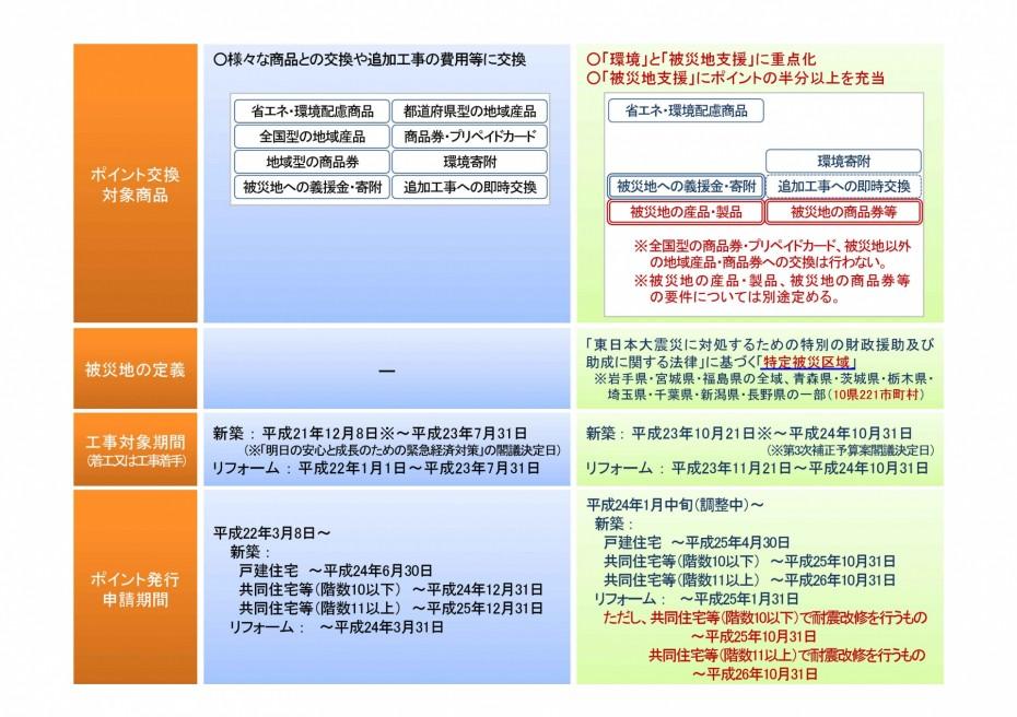 jyutakuecopoint_page002